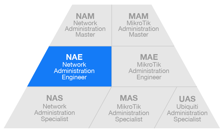 Diagrama Certificaciones NAE - Network Administration Engineer